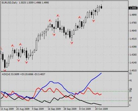 ADX – индикатор состояния рынка
